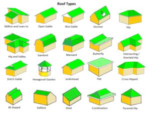 alpharetta roof types