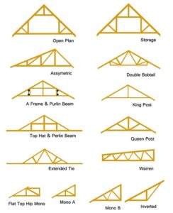 most generally used types of roof rafters duffy roof